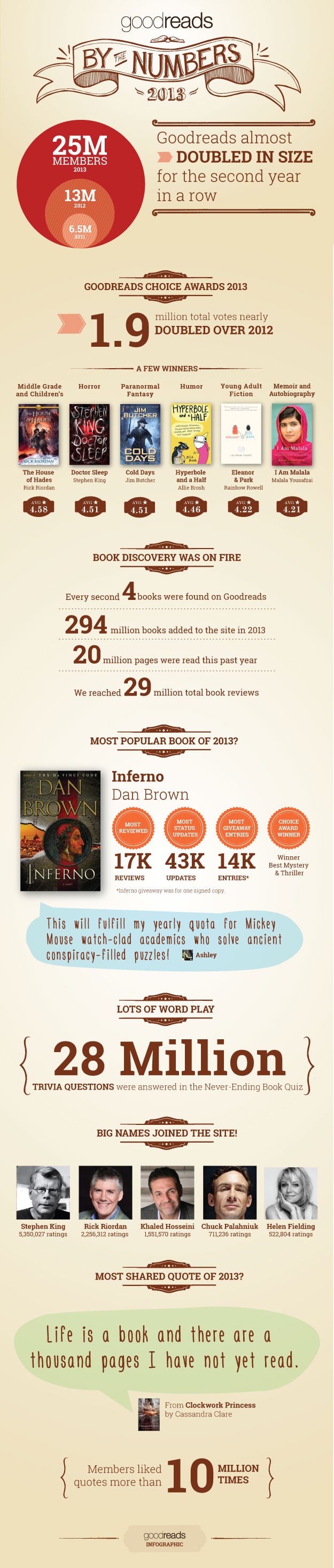 1388556314 1388556314 goodreads misc A Look at Goodreads During 2013 (Infographic)